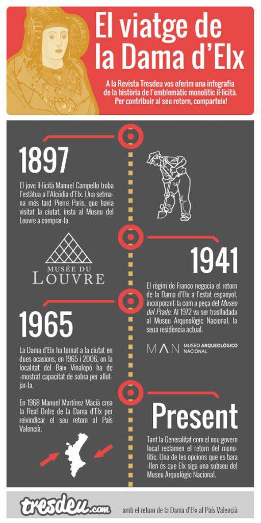 A la Revista Tresdeu vos oferim una infografia de la història de l'emblemàtic monolític il·licità. Per contribuir al seu retorn